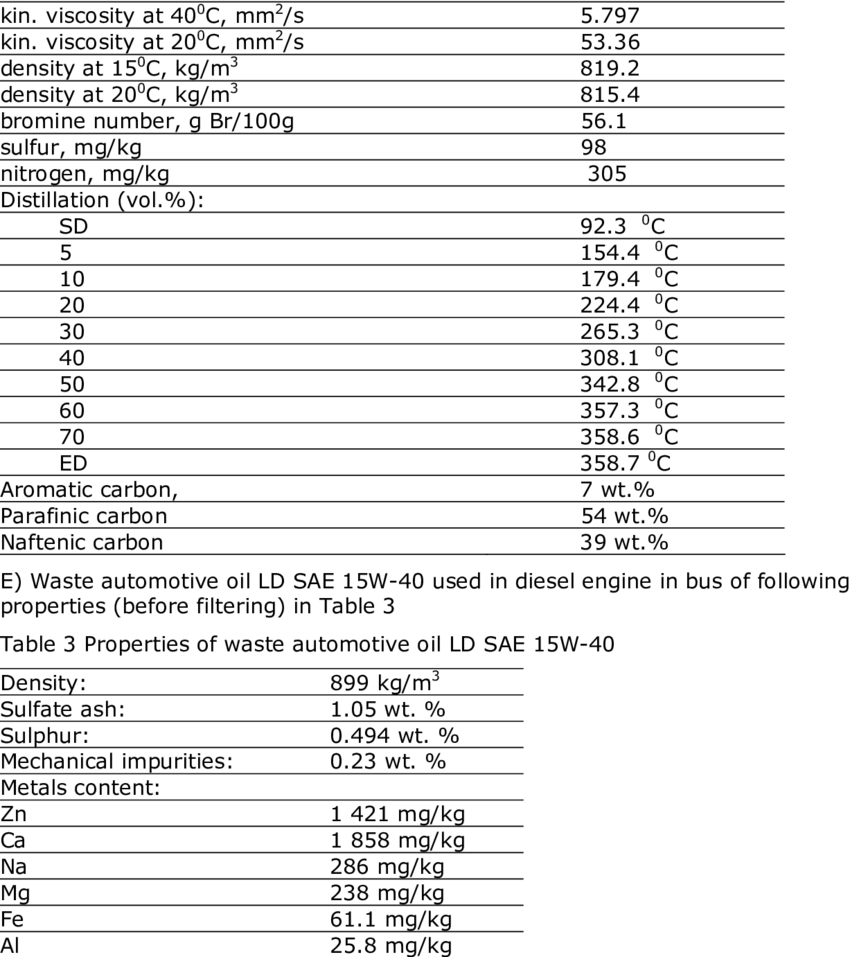 Table Polypropylène Properties Of Depolymerizated Polypropylene Wastes Pp Blw