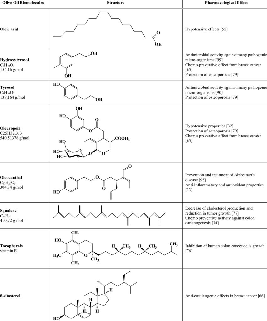 Structure Table Structure Of Olive Oil Biomolecules And Pharmacological Effects