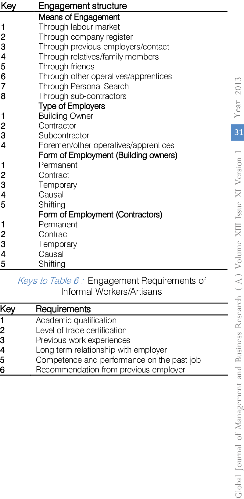Structure Table 5 Engagement Structure Of Informal Workers Artisans Download Table