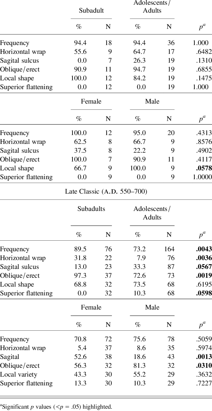 Classic Table Shapes Frequencies Of Artificial Head Shapes At Xcambo According To