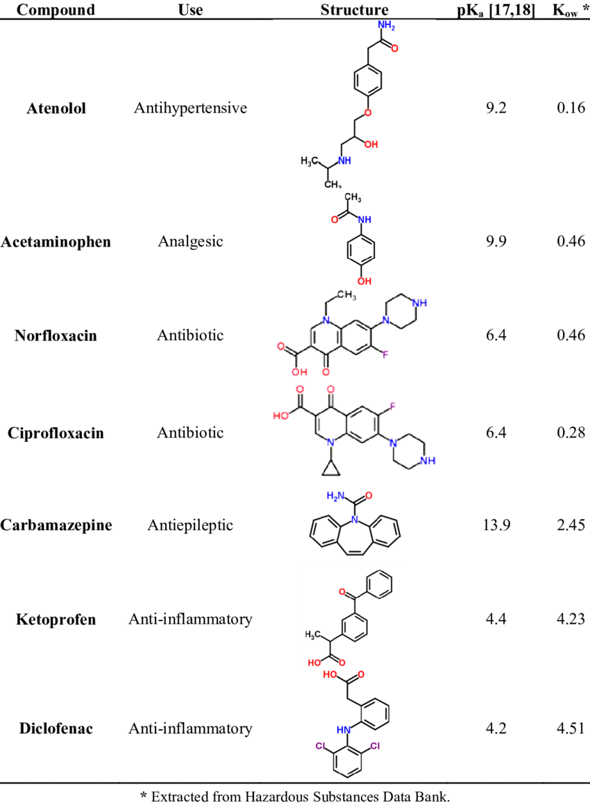 Structure Table List Of Pharmaceutical Compounds Chemical Structure And Pka