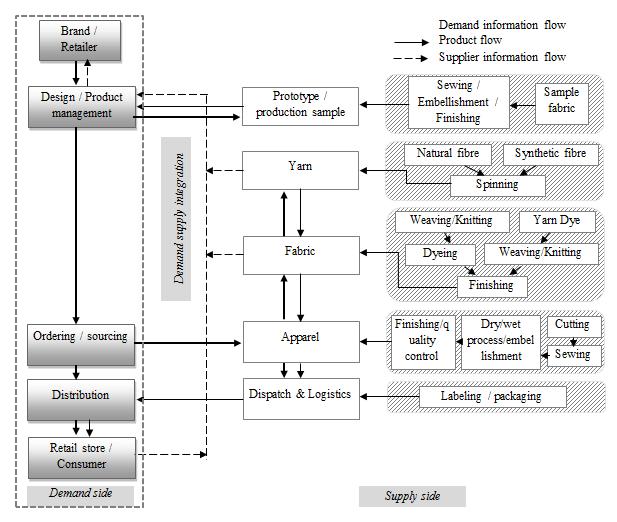 zara process flow diagram
