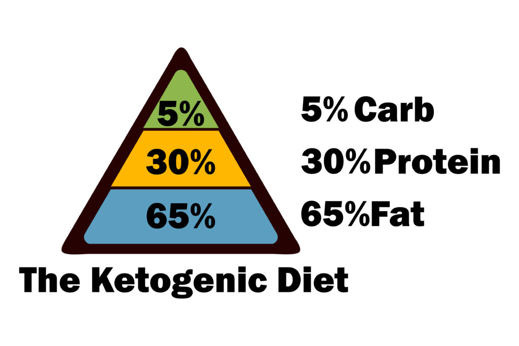 A Breakdown of the Fat/Protein/Carb Ratio for a Ketogenic Diet - how to calculate the percentage of calories from fat