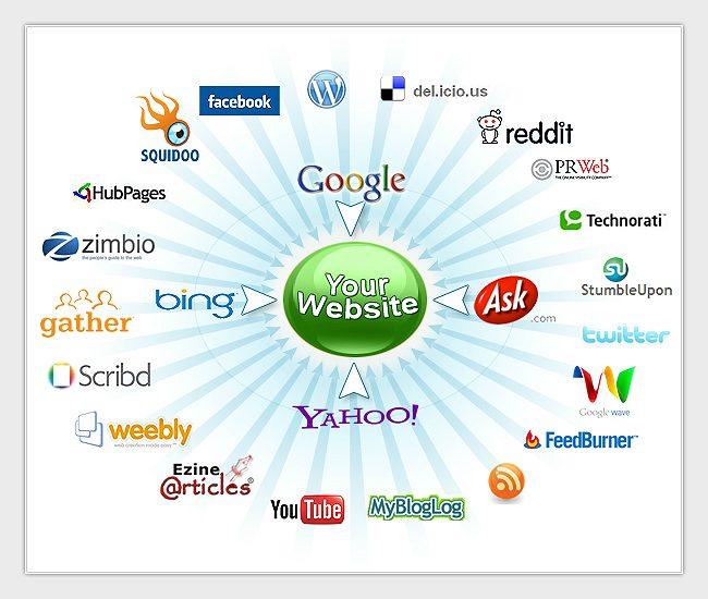 Social Media Marketing Resilient Digital - social media marketing plan