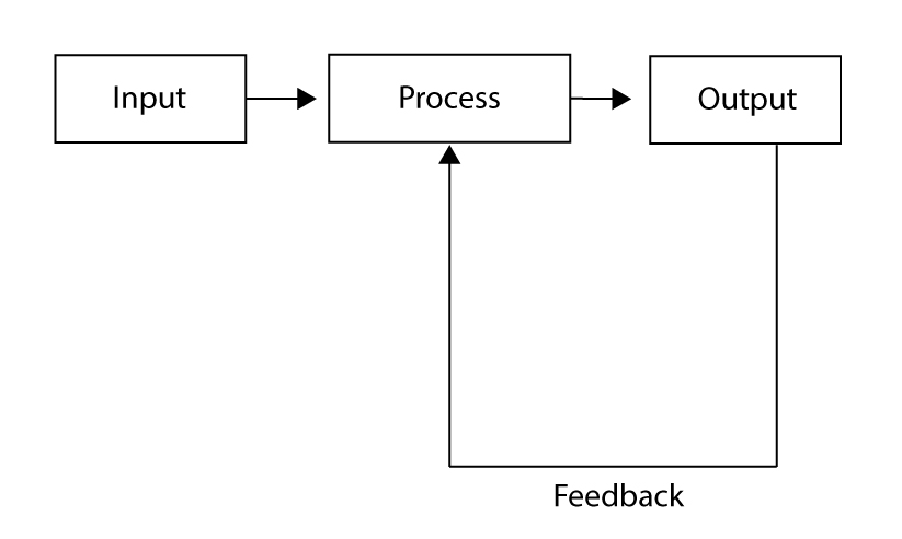 Design and Technology - process block diagram