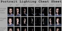 Lighting Cheat Sheet from DIY Photography