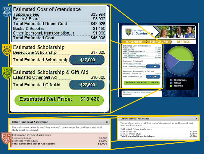 Net Price Calculator Results Explained Financial Aid