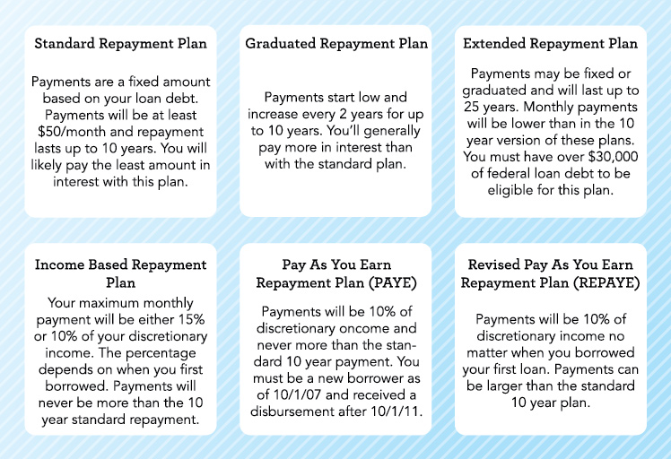 What are my repayment options? Repay Student Loans Financial - college loan interest calculator