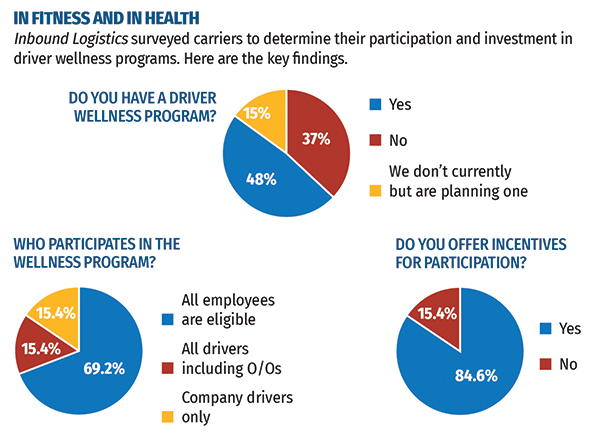 Driver Wellness Programs The Right Thing to Do - Inbound Logistics