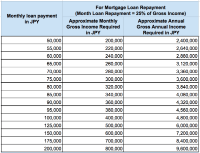 Yen Mortgage Loan Calculator: How much can you afford to buy in Japan? - Blog