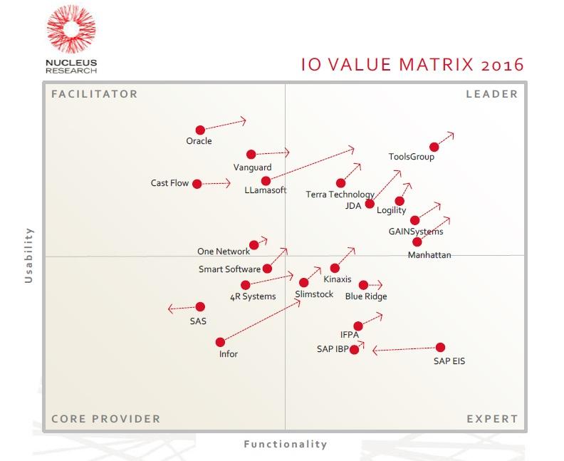 2016 Inventory Optimization Value Matrix Report ToolsGroup - value matrix