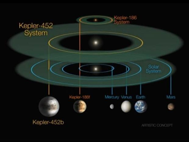How the planets stack up in comparison to Kepler-452b. Picture: NASA