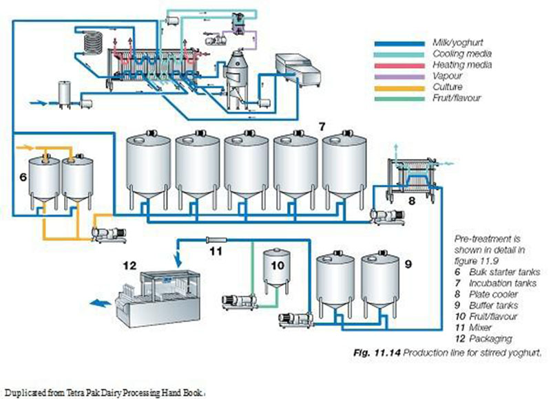 Process Flow Diagram Yogurt Wiring Diagram 2019