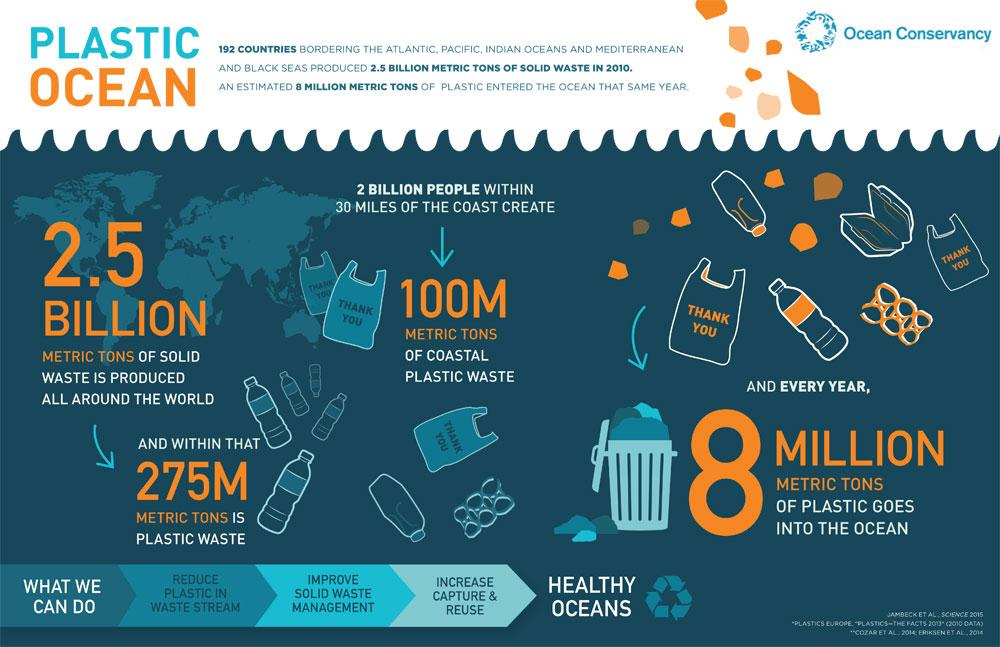 Plastic Pollution Responsible Tourism Partnership