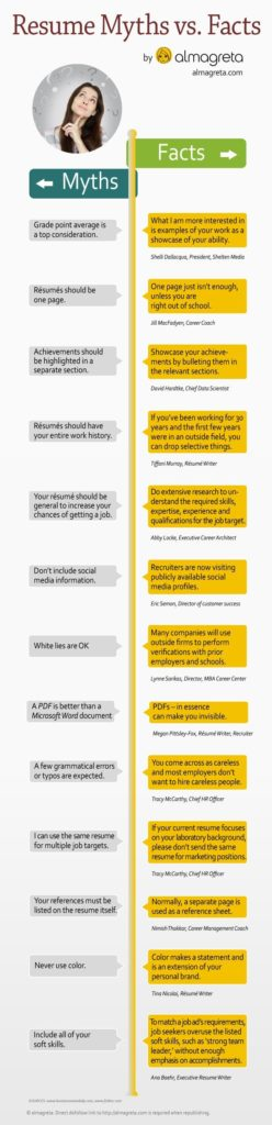 Resume infographic  Resume Myths busted in this infographic - tips