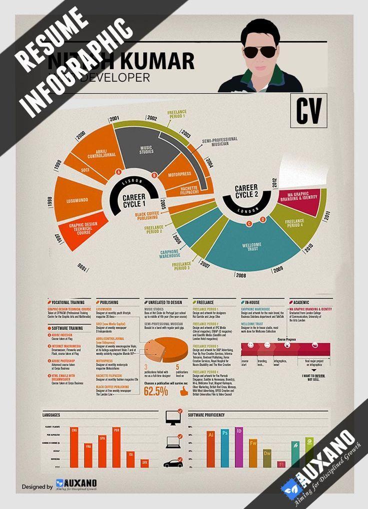 Resume infographic  Resume infographic  Resume infographic