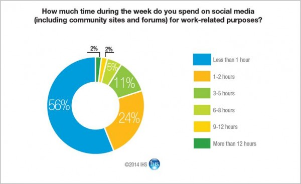 Social Media Are industrial engineers and technicians buying in