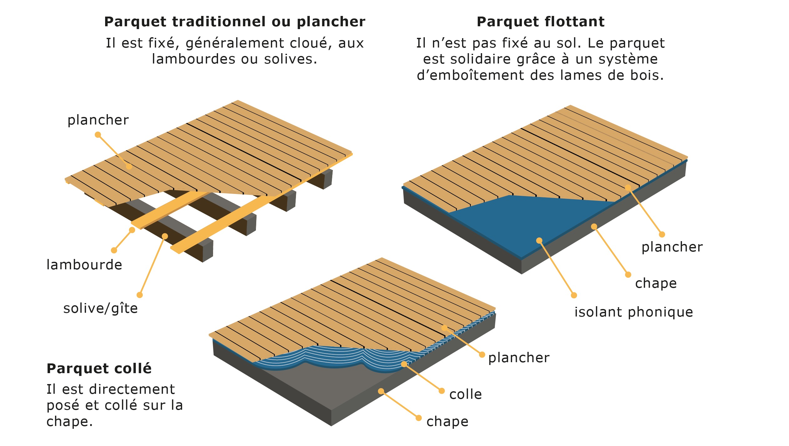 Isolant Phonique Sous Parquet Isolant Phonique Sous Parquet