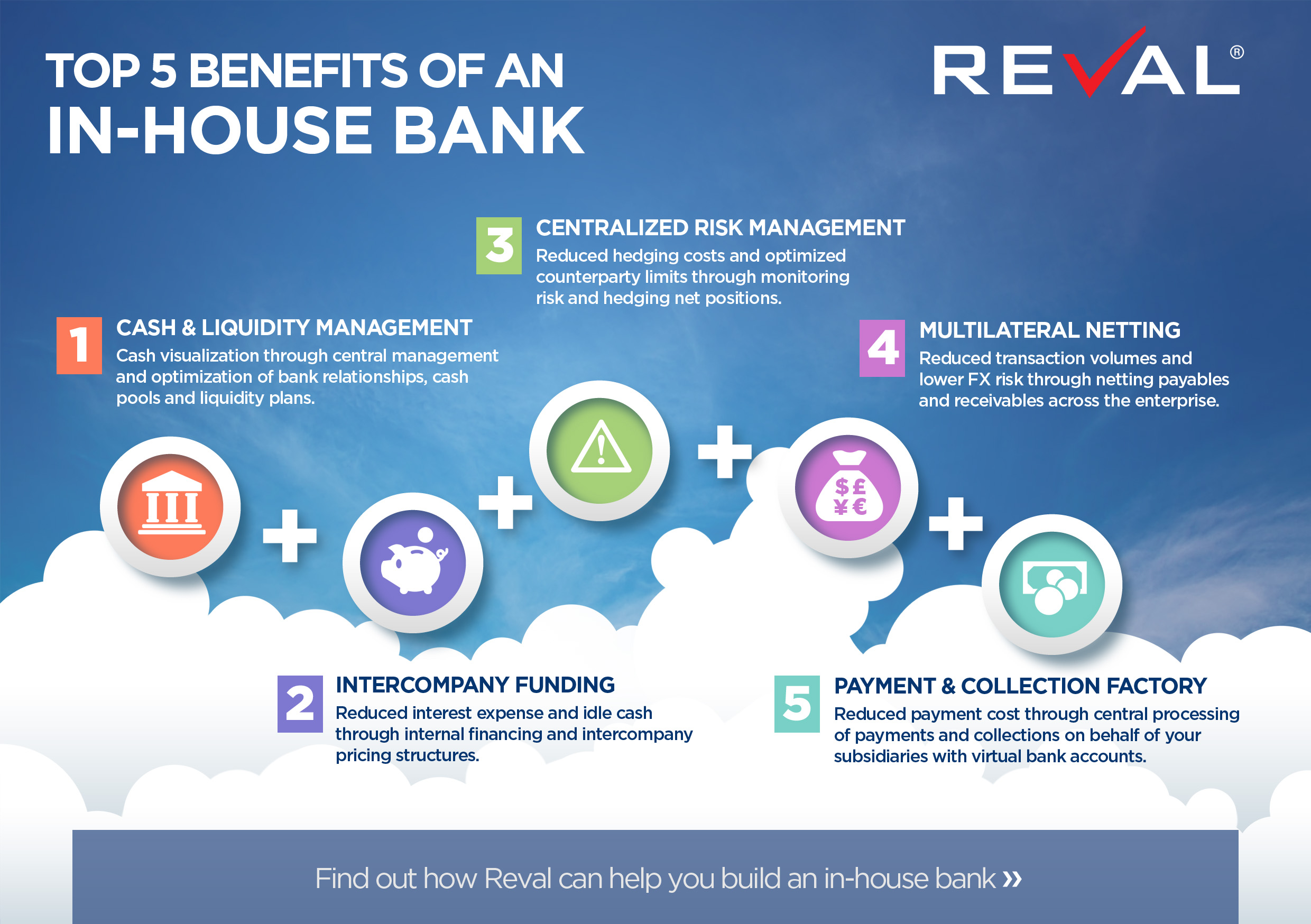 Cash Pool Partnerbank Top 5 Benefits Of An In House Bank Reval