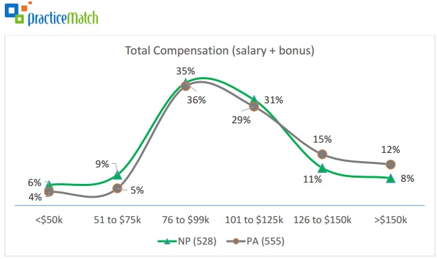 Nurse Practitioner, Physician Assistant Salary Grew in 2016