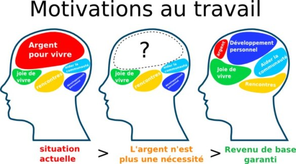 Motivations au travail - Allocation universelle