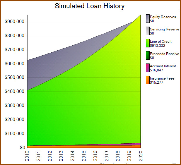 Reverse Mortgage \u2013 The Line of Credit That GROWS