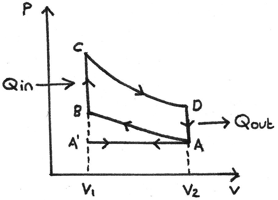 petrol engine cycle diagram