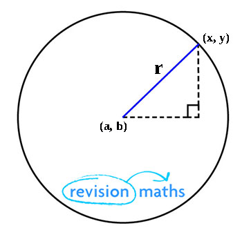 Equation of a Circle - Mathematics A-Level Revision