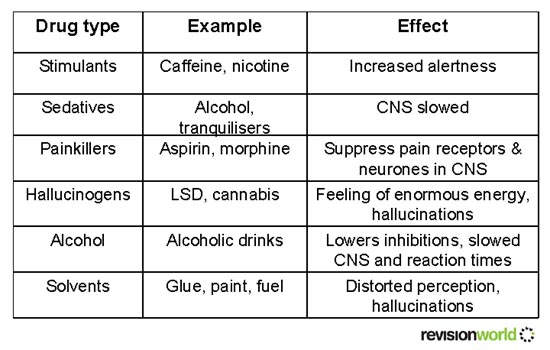 Cause and effect of illegal drugs essay Essay Sample - March 2019