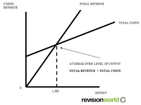 Break Even Revision World