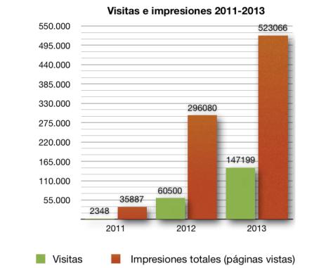 Visitas e impresiones