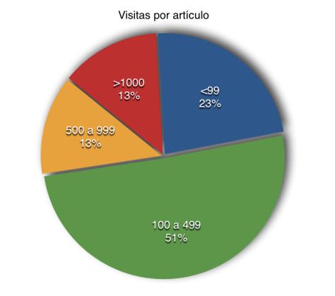 visitasarticulos