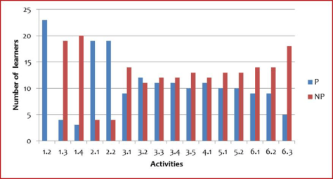Chart 1: Number of participants in each activity (second edition of the A1 PFL online course)