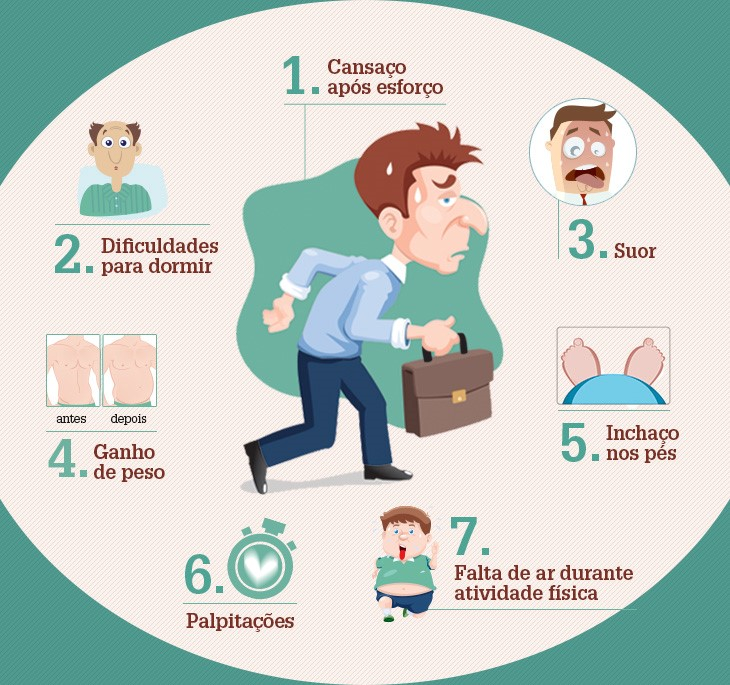Sintomas de Insuficiência Cardíaca