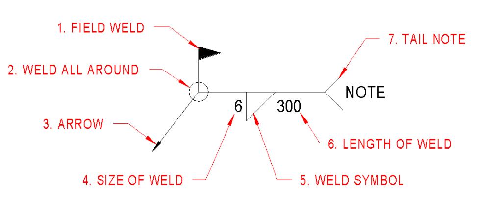 Weld Symbols Understanding The Basics Revitiq