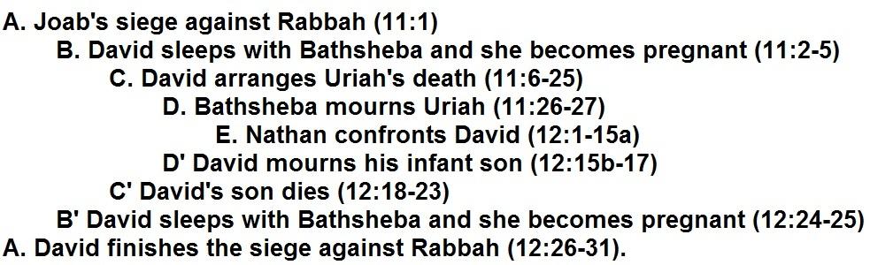 The Fall of David: 'You Da Man' (2 Sam 10-12)