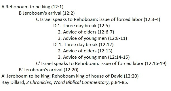 Introducing the Divided Kingdom (2 Chronicles 10-36)