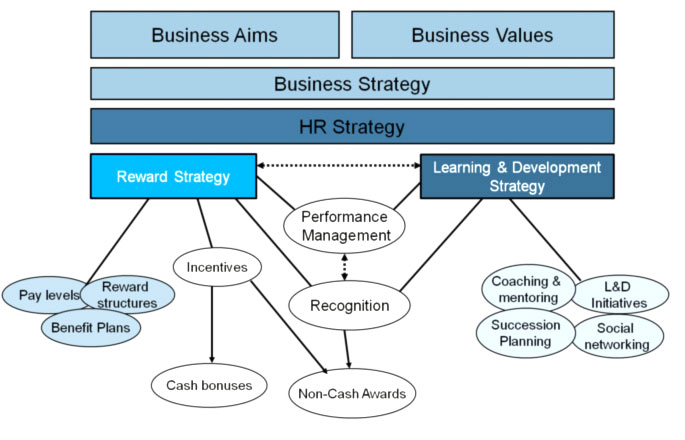 What is Reward Strategy?