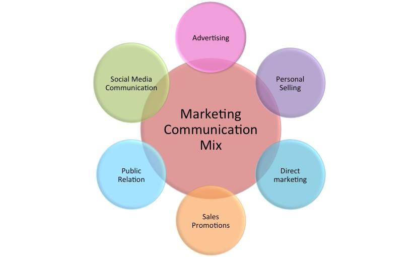 Marketing Communication \u2013 Reyhan Çelik - communication strategy
