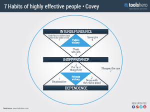 ToolsHero_7-Habits-of-highly-effective-people-Covey