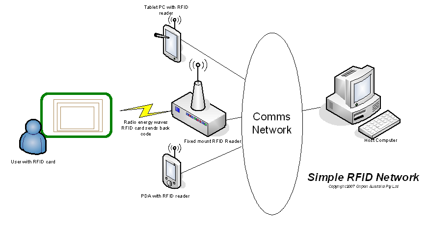 circuit components of an rfid system