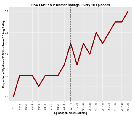 Grouped HIMYM Ratings