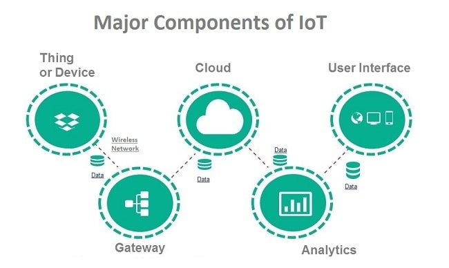 Internet Of Things Diagrams - Yvvoxuuessiew \u2022