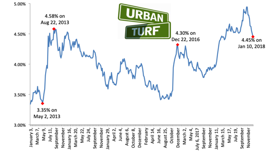 Mortgage Rate Chart - Reishman Group