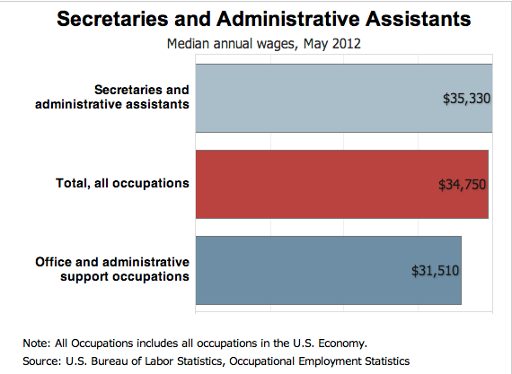 list of administrative assistant skills