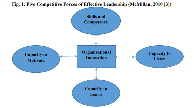 Innovation Culture and Effective Management of Organizations