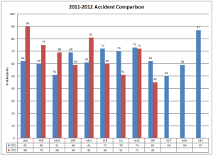 2011-2012 Accident Comparison