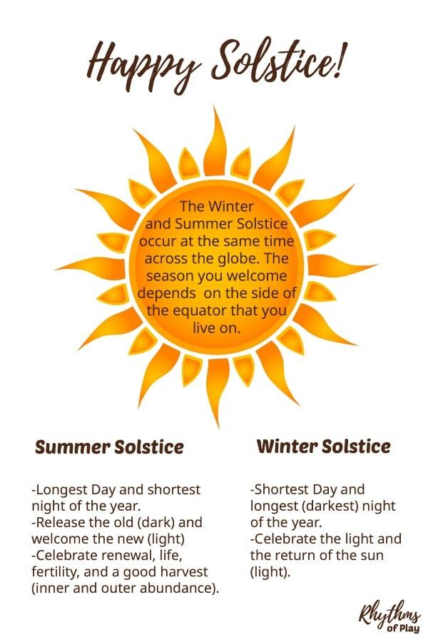 Winter Solstice Celebration Ideas Fun Ways to Celebrate the Solstice