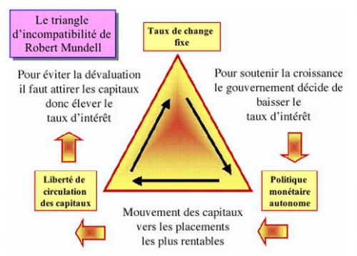 triangle d incompatibilité robert mundell