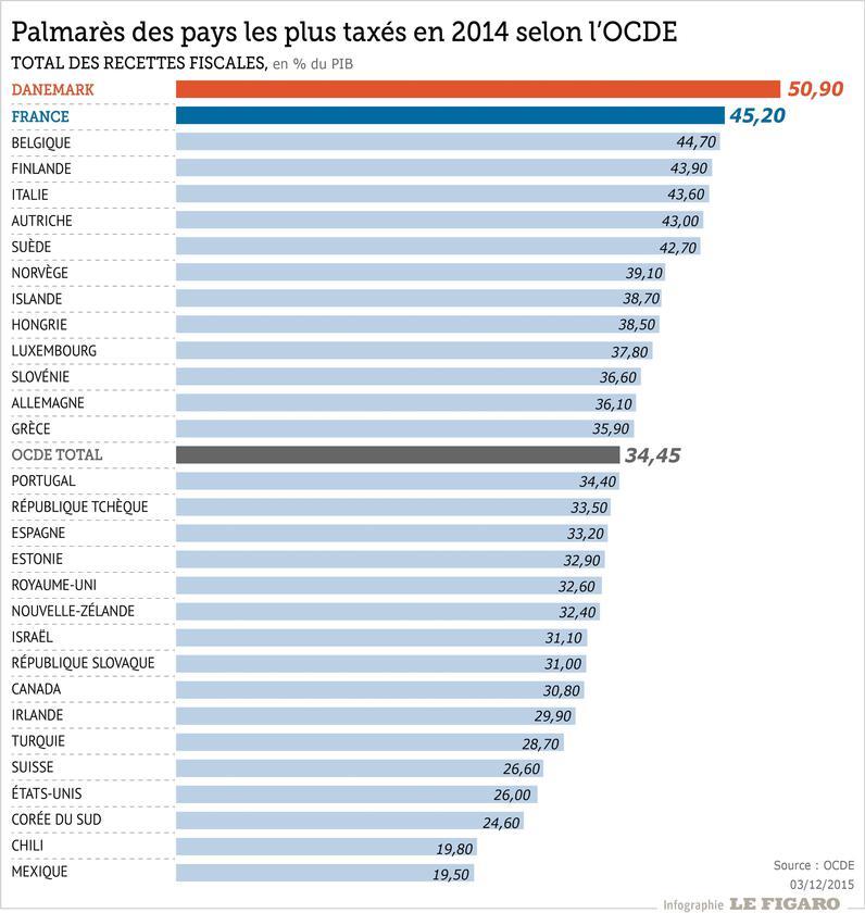 niveau européen des impots